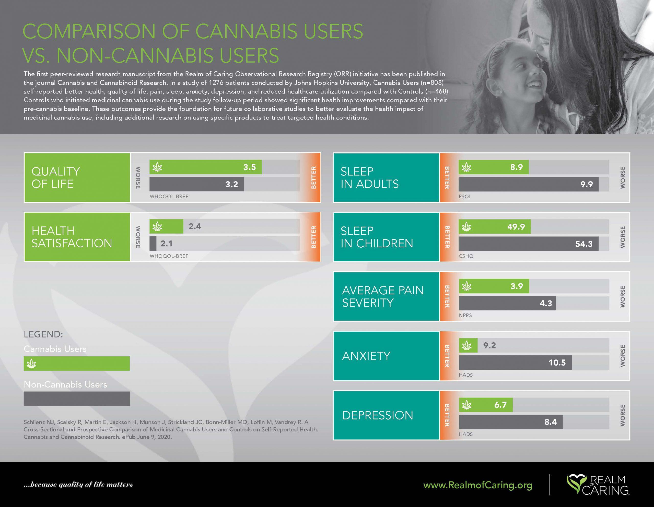 Comparison of cannabis users vs. non-cannabis users